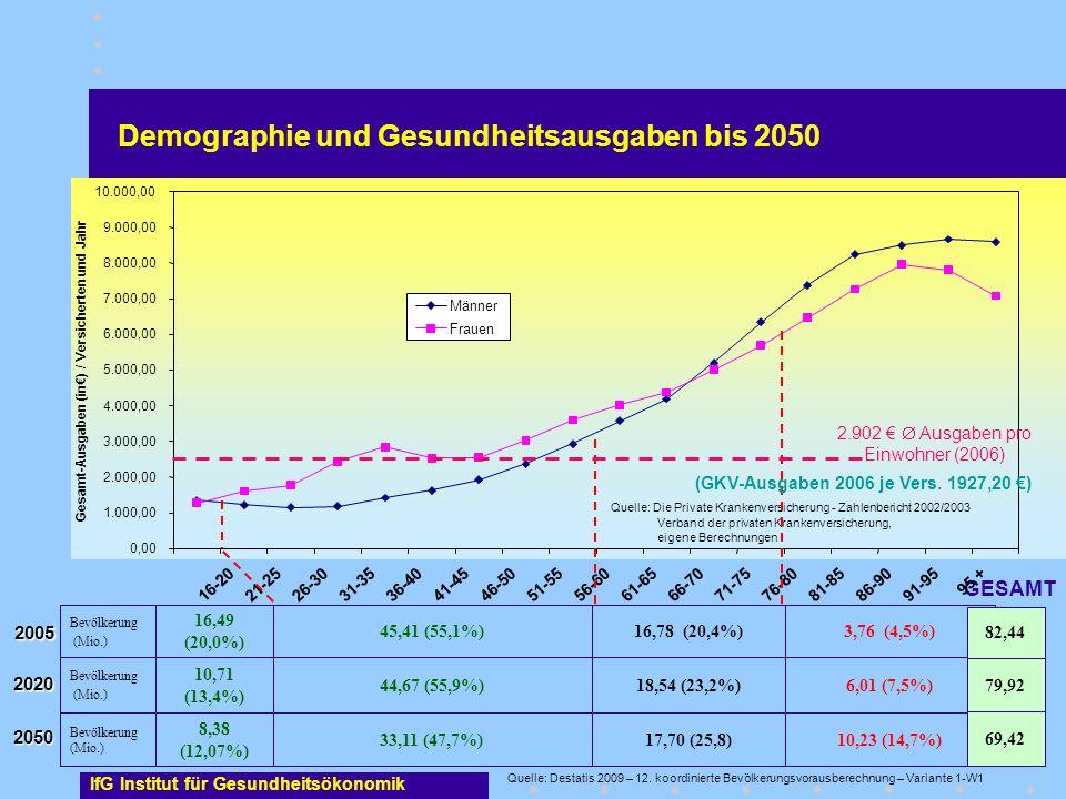10,23 (14,7%)17,70 (25,8)33,11 (47,7%) 8,38 (12,07%) Bevölkerung (Mio.) 6,01 (7,5%)18,54 (23,2%)44,67 (55,9%) 10,71 (13,4%) Bevölkerung (Mio.) 3,76 (4