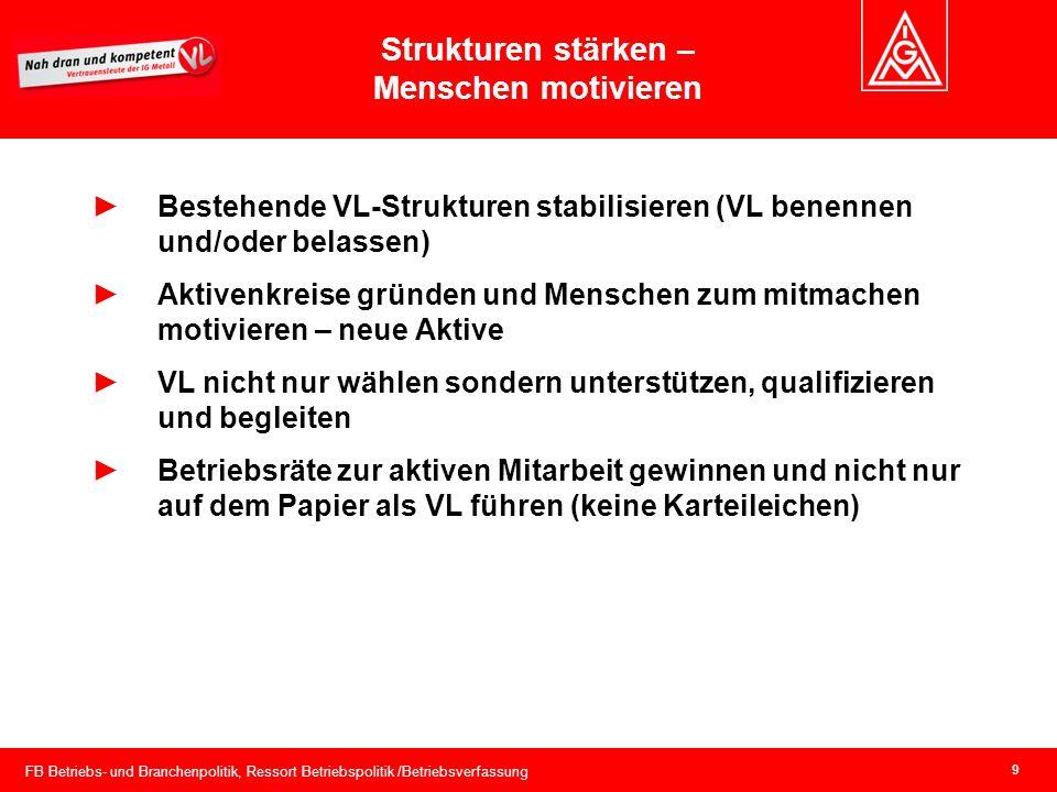 FB Betriebs- und Branchenpolitik, Ressort Betriebspolitik /Betriebsverfassung 9 Strukturen stärken – Menschen motivieren Bestehende VL-Strukturen stab
