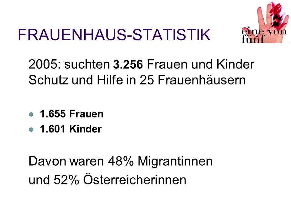 FRAUENHAUS-STATISTIK 2005: suchten 3.256 Frauen und Kinder Schutz und Hilfe in 25 Frauenhäusern 1.655 Frauen 1.601 Kinder Davon waren 48% Migrantinnen