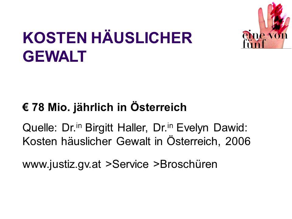 78 Mio. jährlich in Österreich Quelle: Dr. in Birgitt Haller, Dr. in Evelyn Dawid: Kosten häuslicher Gewalt in Österreich, 2006 www.justiz.gv.at >Serv