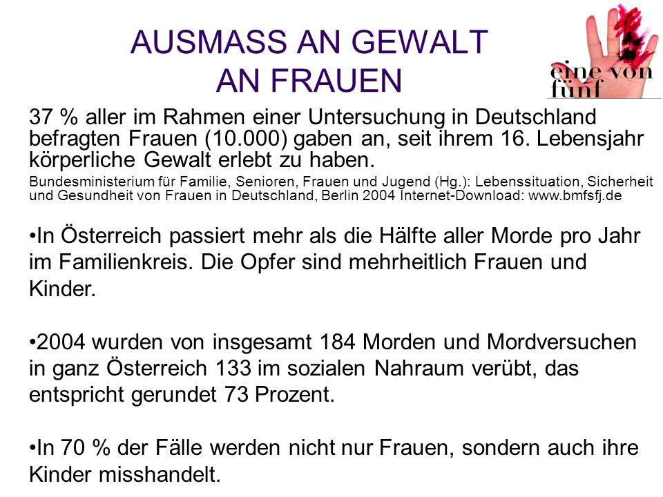 AUSMASS AN GEWALT AN FRAUEN 37 % aller im Rahmen einer Untersuchung in Deutschland befragten Frauen (10.000) gaben an, seit ihrem 16. Lebensjahr körpe