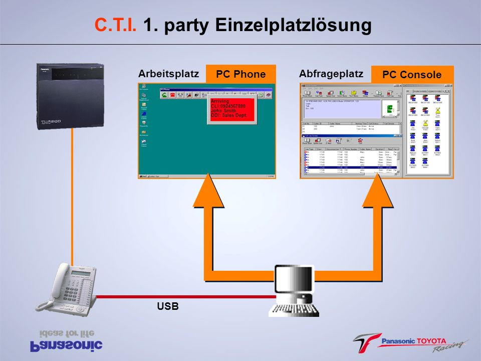 PC Phone Arriving CLI:0924567890 John Smith DDI: Sales Dept. Abfrageplatz PC Console USB C.T.I. 1. party Einzelplatzlösung