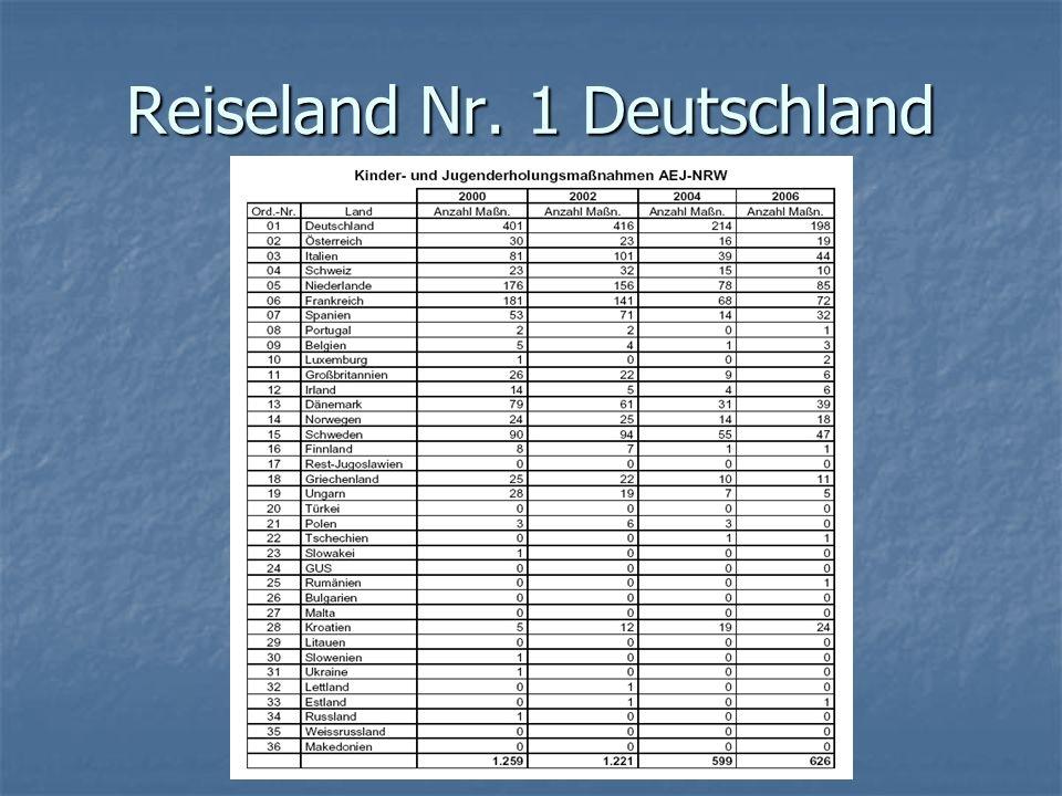 Reiseland Nr. 1 Deutschland