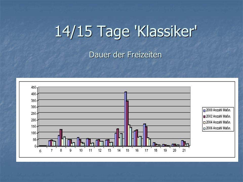 14/15 Tage Klassiker Dauer der Freizeiten