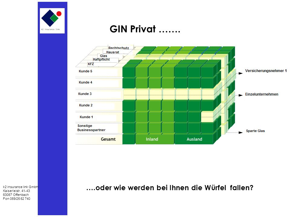 GIN Privat …….