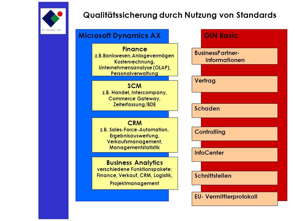 GIN BasicMicrosoft Dynamics AX Finance z.B.Bankwesen,Anlagevermögen Kostenrechnung, Unternehmensanalyse (OLAP), Personalverwaltung SCM z.B.