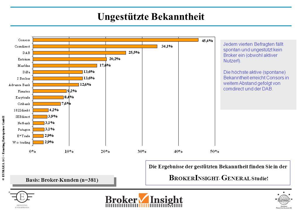 © EUMARA AG + Ernsting Enterprises GmbH Ungestützte Bekanntheit Basis: Broker-Kunden (n=381) Jedem vierten Befragten fällt spontan und ungestützt kein Broker ein (obwohl aktiver Nutzer!).
