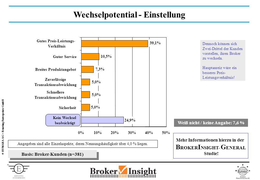 © EUMARA AG + Ernsting Enterprises GmbH Wechselpotential - Einstellung Angegeben sind alle Einzelaspekte, deren Nennungshäufigkeit über 4,0 % liegen.