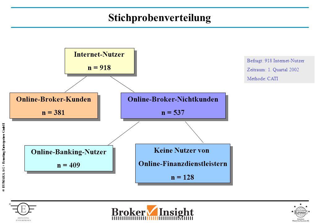 © EUMARA AG + Ernsting Enterprises GmbH Stichprobenverteilung Internet-Nutzer n = 918 Internet-Nutzer n = 918 Online-Broker-Kunden n = 381 Online-Broker-Kunden n = 381 Online-Broker-Nichtkunden n = 537 Online-Broker-Nichtkunden n = 537 Online-Banking-Nutzer n = 409 Online-Banking-Nutzer n = 409 Keine Nutzer von Online-Finanzdienstleistern n = 128 Keine Nutzer von Online-Finanzdienstleistern n = 128 Befragt: 918 Internet-Nutzer Zeitraum: 1.
