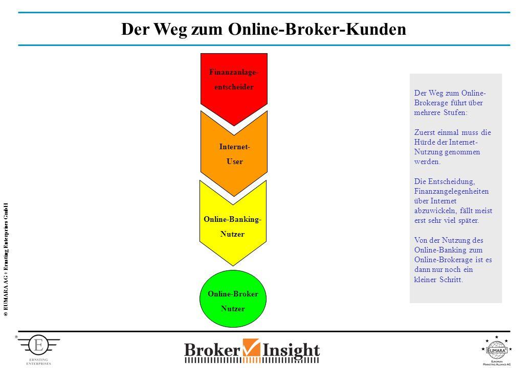 © EUMARA AG + Ernsting Enterprises GmbH Der Weg zum Online-Broker-Kunden Finanzanlage- entscheider Internet- User Online-Banking- Nutzer Online-Broker Nutzer Der Weg zum Online- Brokerage führt über mehrere Stufen: Zuerst einmal muss die Hürde der Internet- Nutzung genommen werden.