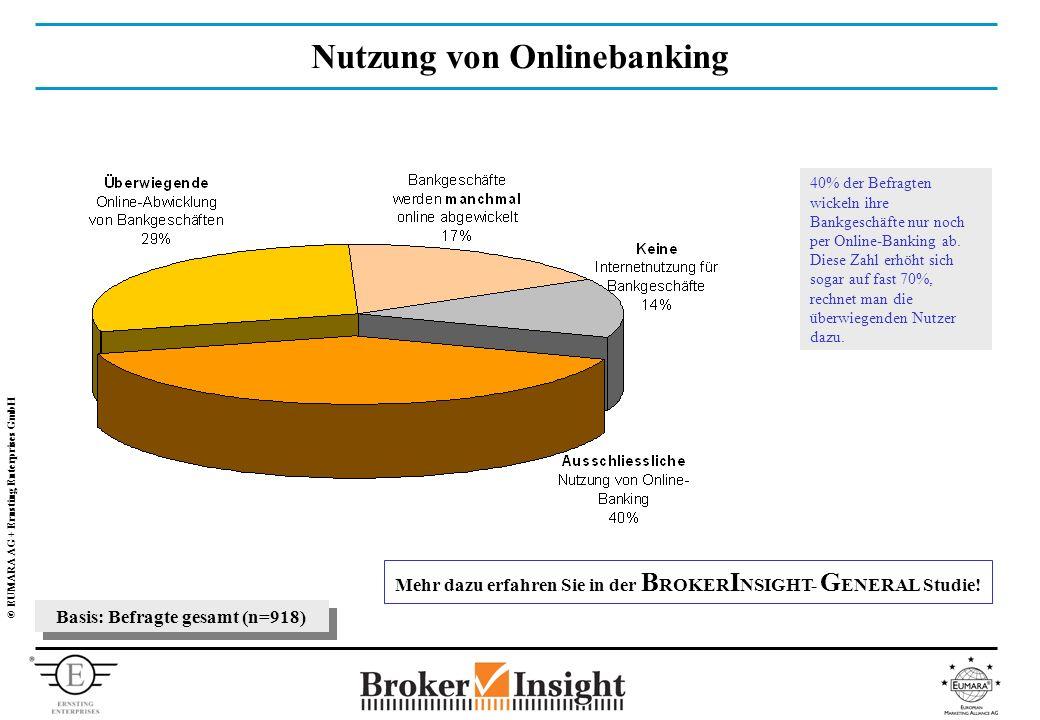 © EUMARA AG + Ernsting Enterprises GmbH Basis: Befragte gesamt (n=918) Nutzung von Onlinebanking 40% der Befragten wickeln ihre Bankgeschäfte nur noch per Online-Banking ab.