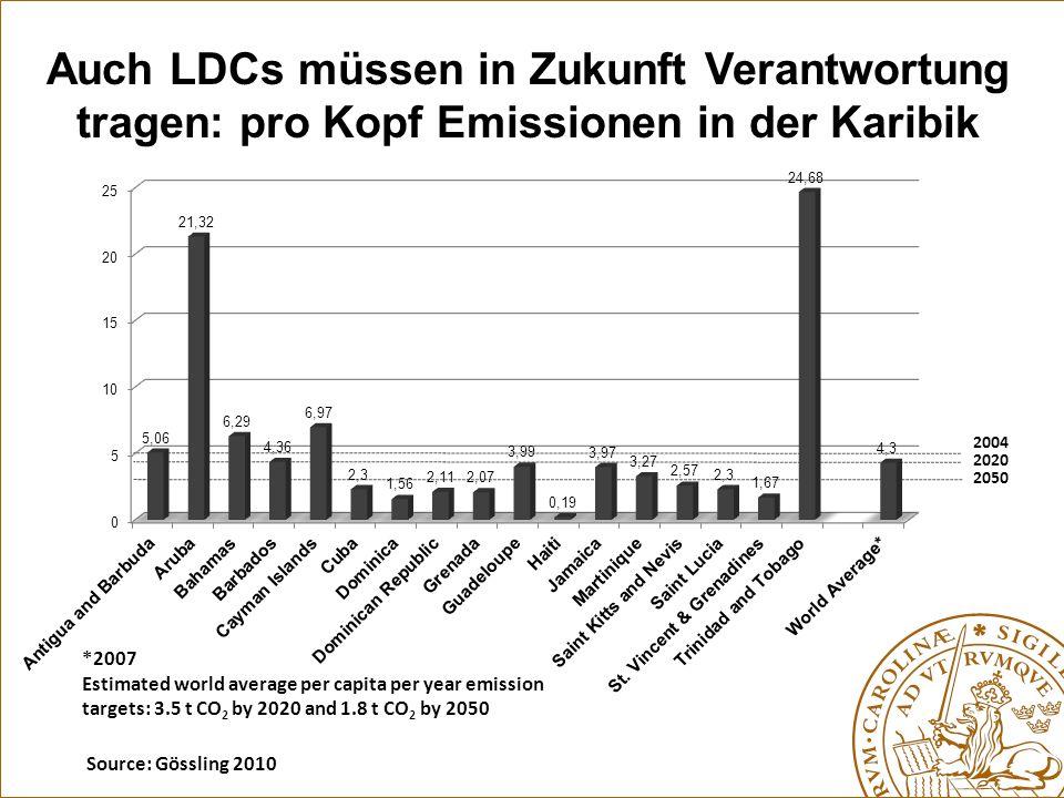 2004 2020 2050 Auch LDCs müssen in Zukunft Verantwortung tragen: pro Kopf Emissionen in der Karibik *2007 Estimated world average per capita per year