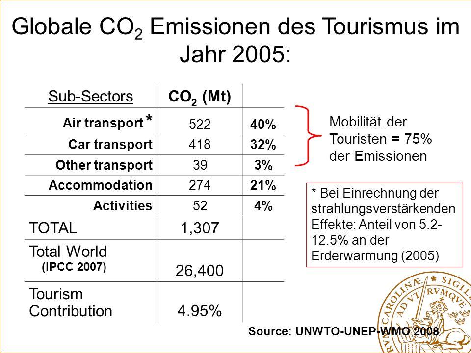 Emissionen des globalen Tourismus und Minderungsziele Global emission pathways versus unrestricted tourism emissions growth, including energy efficiency improvements as in UNWTO-UNEP-WMO (2008).