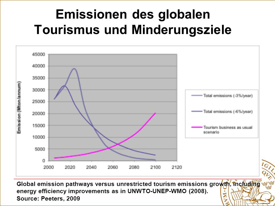 Emissionen des globalen Tourismus und Minderungsziele Global emission pathways versus unrestricted tourism emissions growth, including energy efficien