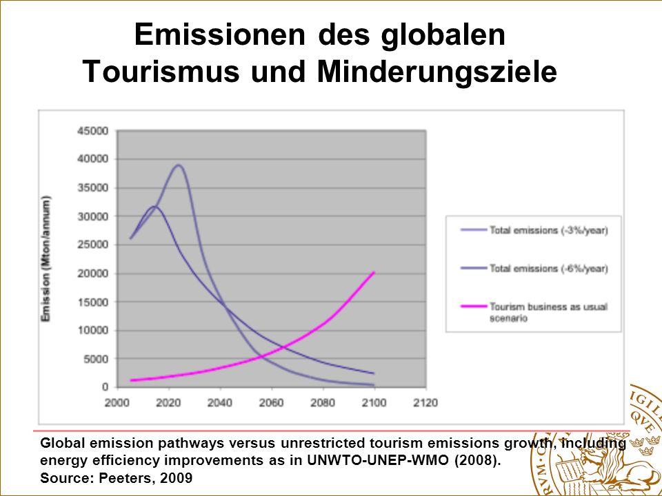 Die Bedeutung der Langstreckenflüge 2000 2020 Source: Peeters 2009