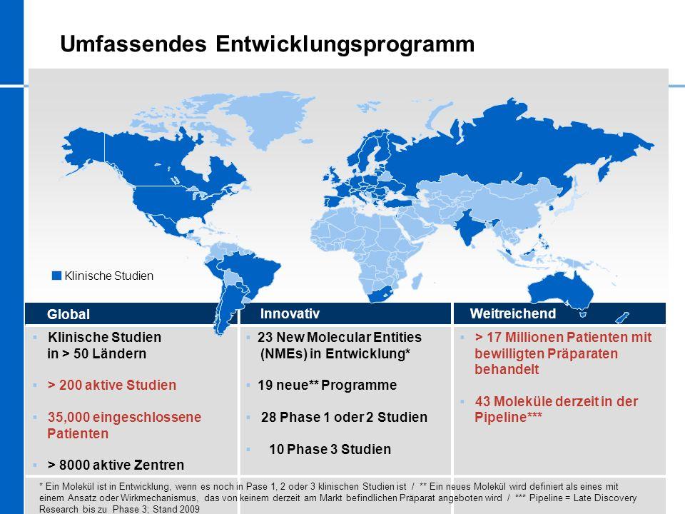 Umfassendes Entwicklungsprogramm Global Innovativ Weitreichend Klinische Studien in > 50 Ländern > 200 aktive Studien 35,000 eingeschlossene Patienten
