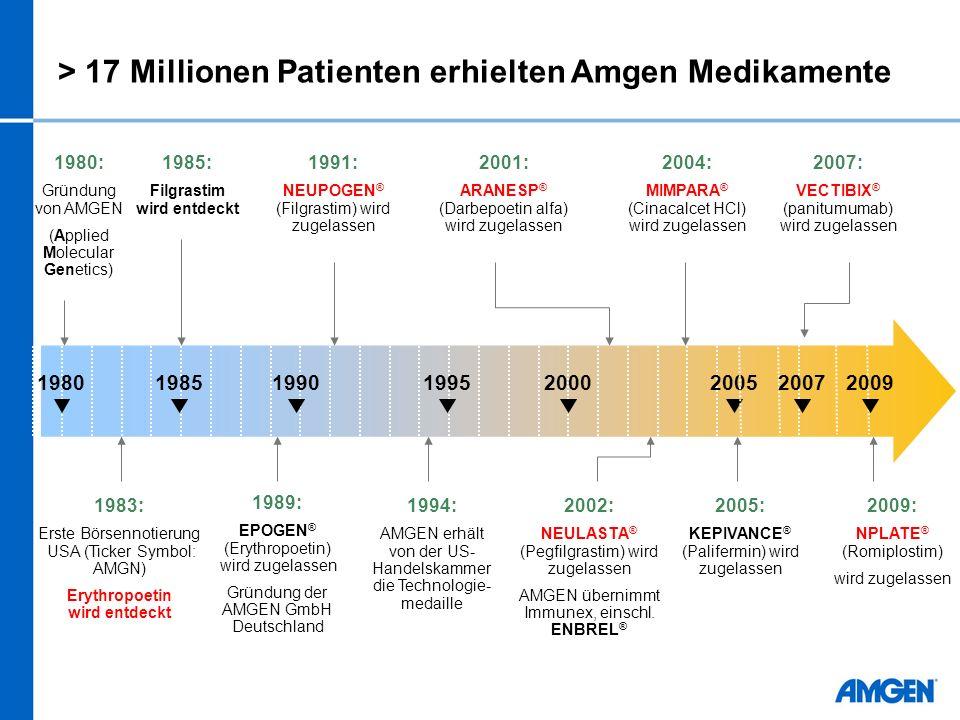 > 17 Millionen Patienten erhielten Amgen Medikamente 1980: Gründung von AMGEN (Applied Molecular Genetics) 1980199019952000 1983: Erste Börsennotierung USA (Ticker Symbol: AMGN) Erythropoetin wird entdeckt 1985: Filgrastim wird entdeckt 1989: EPOGEN ® (Erythropoetin) wird zugelassen Gründung der AMGEN GmbH Deutschland 1991: NEUPOGEN ® (Filgrastim) wird zugelassen 2001: ARANESP ® (Darbepoetin alfa) wird zugelassen 2002: NEULASTA ® (Pegfilgrastim) wird zugelassen AMGEN übernimmt Immunex, einschl.