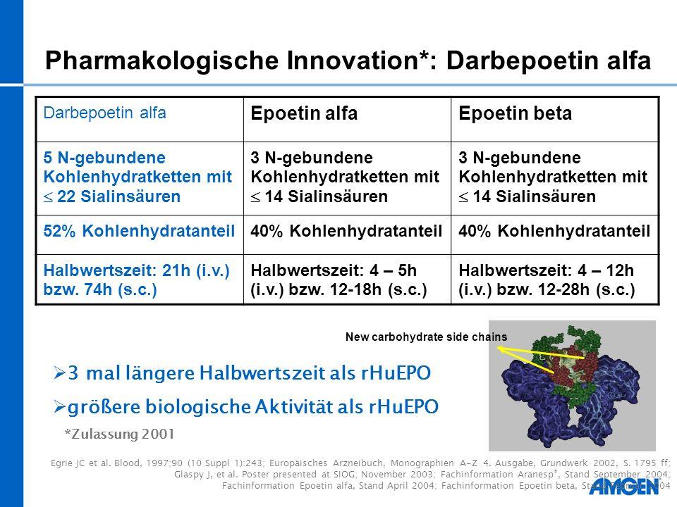 Pharmakologische Innovation*: Darbepoetin alfa Darbepoetin alfa Epoetin alfaEpoetin beta 5 N-gebundene Kohlenhydratketten mit 22 Sialinsäuren 3 N-gebu