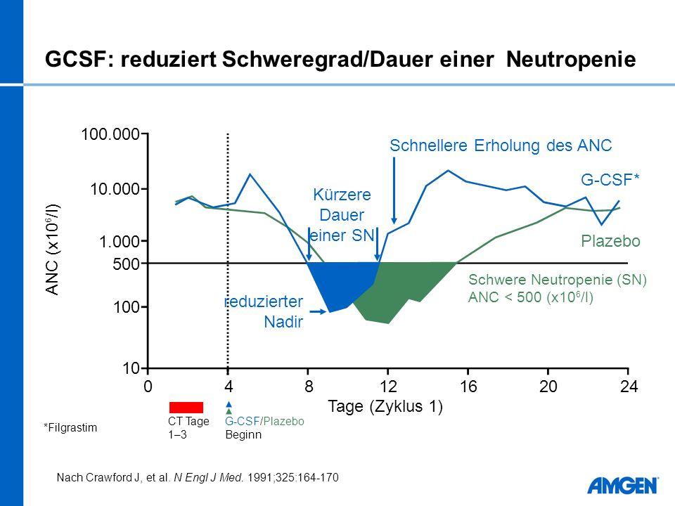 Nach Crawford J, et al. N Engl J Med. 1991;325:164-170 100.000 10.000 1.000 100 500 10 04812162024 ANC (x10 6 /l) Tage (Zyklus 1) G-CSF* Plazebo Schne