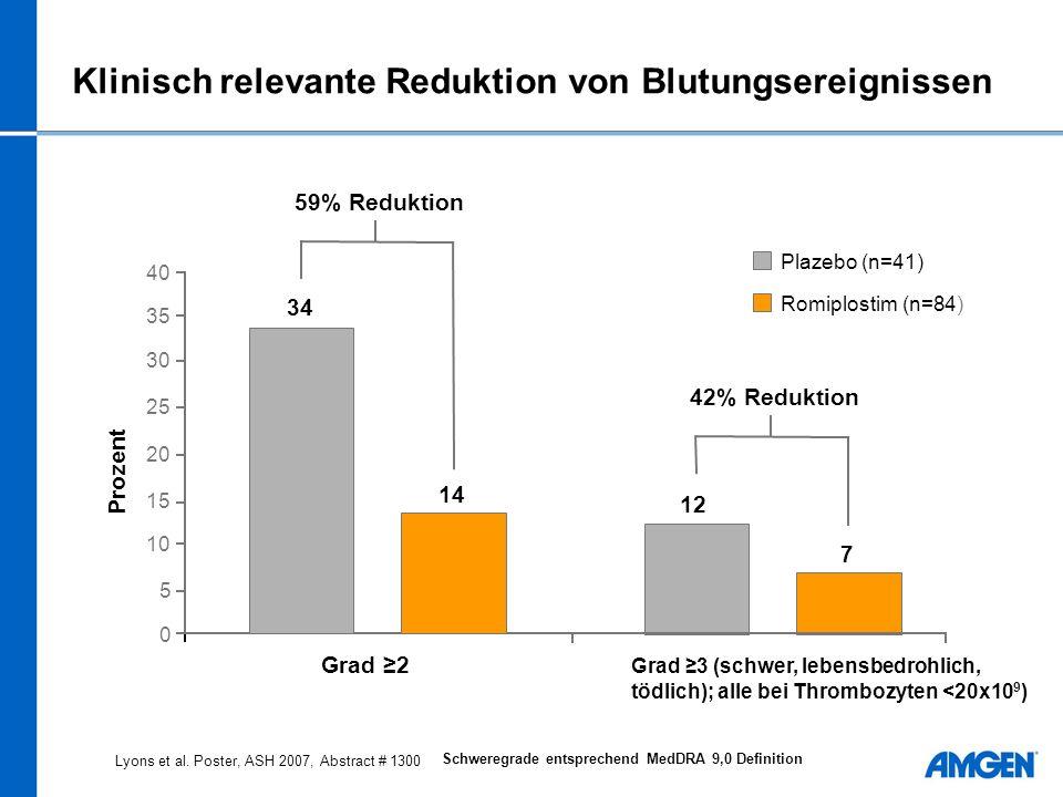 Klinisch relevante Reduktion von Blutungsereignissen Plazebo (n=41) Romiplostim (n=84) Schweregrade entsprechend MedDRA 9,0 Definition 42% Reduktion 12 7 Grad 3 (schwer, lebensbedrohlich, tödlich); alle bei Thrombozyten <20x10 9 ) 0 5 10 15 20 25 30 35 40 Prozent 59% Reduktion 34 14 Grad 2 Lyons et al.