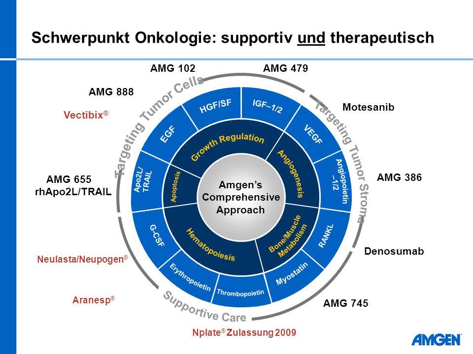 Schwerpunkt Onkologie: supportiv und therapeutisch Vectibix ® AMG 655 rhApo2L/TRAIL Motesanib Denosumab Nplate ® Zulassung 2009 AMG 102AMG 479 AMG 386 AMG 888 AMG 745 Amgens Comprehensive Approach Neulasta/Neupogen ® Aranesp ®