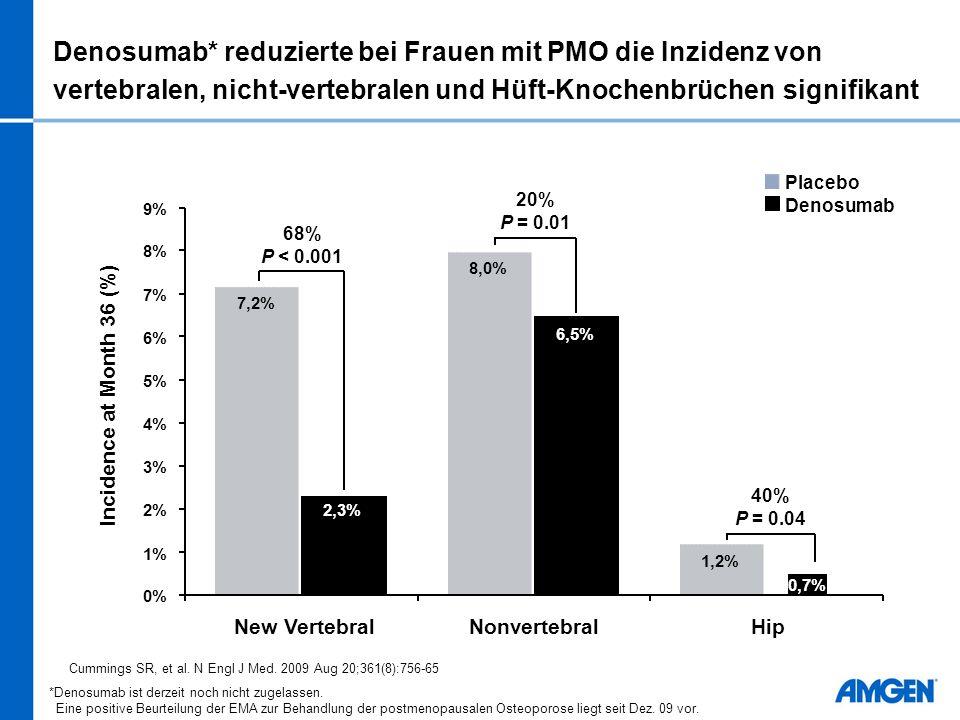 Denosumab* reduzierte bei Frauen mit PMO die Inzidenz von vertebralen, nicht-vertebralen und Hüft-Knochenbrüchen signifikant 40% P = 0.04 20% P = 0.01 68% P < 0.001 7,2% 8,0% 1,2% 6,5% 0,7% 2,3% 0% 1% 2% 3% 4% 5% 6% 7% 8% 9% New VertebralNonvertebralHip Incidence at Month 36 (%) Placebo Denosumab Cummings SR, et al.