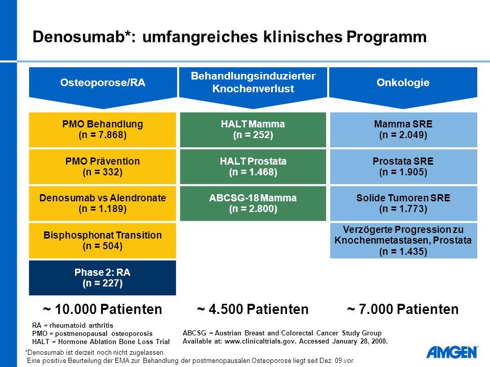 Denosumab*: umfangreiches klinisches Programm PMO Behandlung (n = 7.868) HALT Mamma (n = 252) Mamma SRE (n = 2.049) PMO Prävention (n = 332) HALT Prostata (n = 1.468) Prostata SRE (n = 1.905) Denosumab vs Alendronate (n = 1.189) ABCSG-18 Mamma (n = 2.800) Solide Tumoren SRE (n = 1.773) Bisphosphonat Transition (n = 504) Verzögerte Progression zu Knochenmetastasen, Prostata (n = 1.435) Phase 2: RA (n = 227) ~ 10.000 Patienten~ 4.500 Patienten~ 7.000 Patienten Osteoporose/RA Behandlungsinduzierter Knochenverlust Onkologie RA = rheumatoid arthritis PMO = postmenopausal osteoporosis HALT = Hormone Ablation Bone Loss Trial ABCSG = Austrian Breast and Colorectal Cancer Study Group Available at: www.clinicaltrials.gov.
