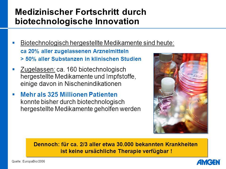 Medizinischer Fortschritt durch biotechnologische Innovation Biotechnologisch hergestellte Medikamente sind heute: ca 20% aller zugelassenen Arzneimitteln > 50% aller Substanzen in klinischen Studien Zugelassen: ca.