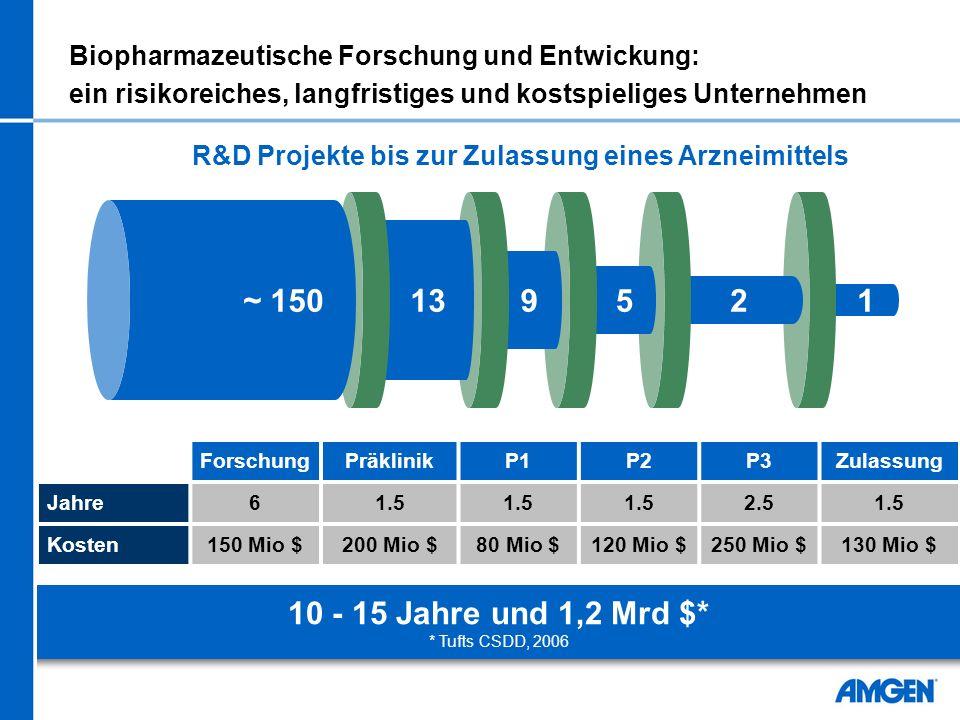 Biopharmazeutische Forschung und Entwickung: ein risikoreiches, langfristiges und kostspieliges Unternehmen ForschungPräklinikP1P2P3Zulassung Jahre61.5 2.51.5 Kosten150 Mio $200 Mio $80 Mio $120 Mio $250 Mio $130 Mio $ 2913~ 15051 R&D Projekte bis zur Zulassung eines Arzneimittels 10 - 15 Jahre und 1,2 Mrd $* * Tufts CSDD, 2006