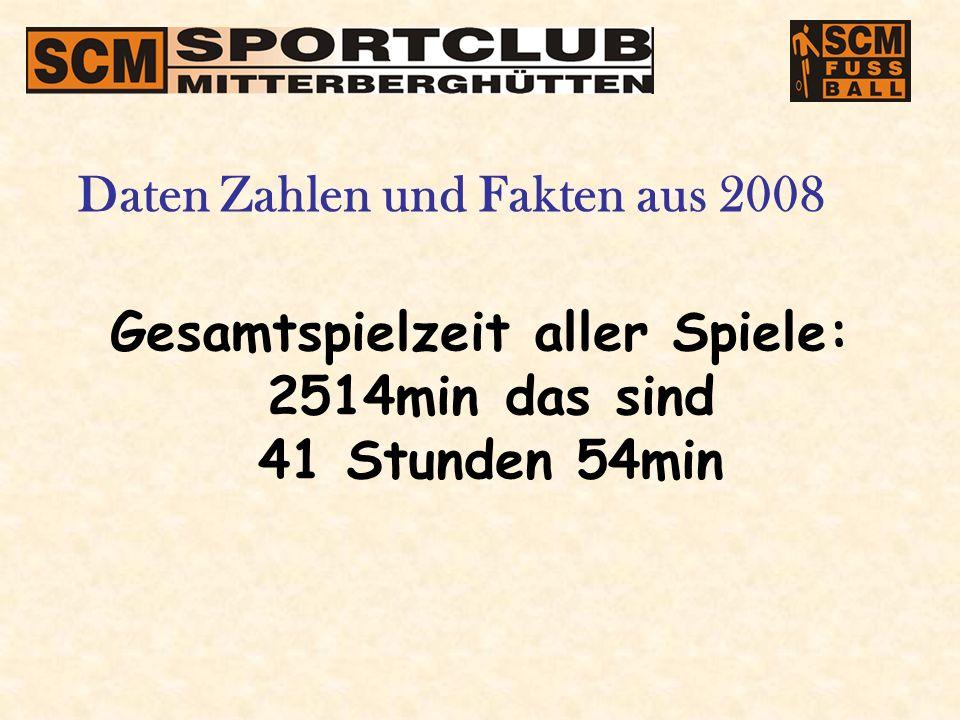 Gesamtspielzeit aller Spiele: 2514min das sind 41 Stunden 54min Daten Zahlen und Fakten aus 2008