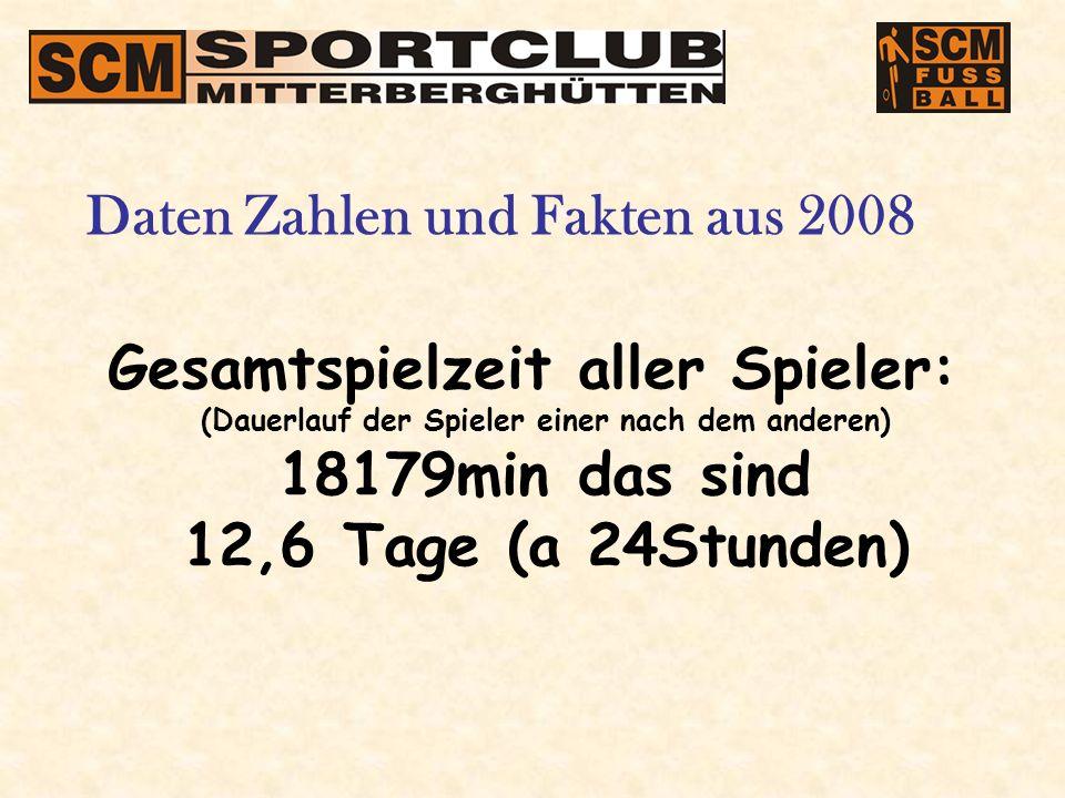 Gesamtspielzeit aller Spieler: (Dauerlauf der Spieler einer nach dem anderen) 18179min das sind 12,6 Tage (a 24Stunden) Daten Zahlen und Fakten aus 2008