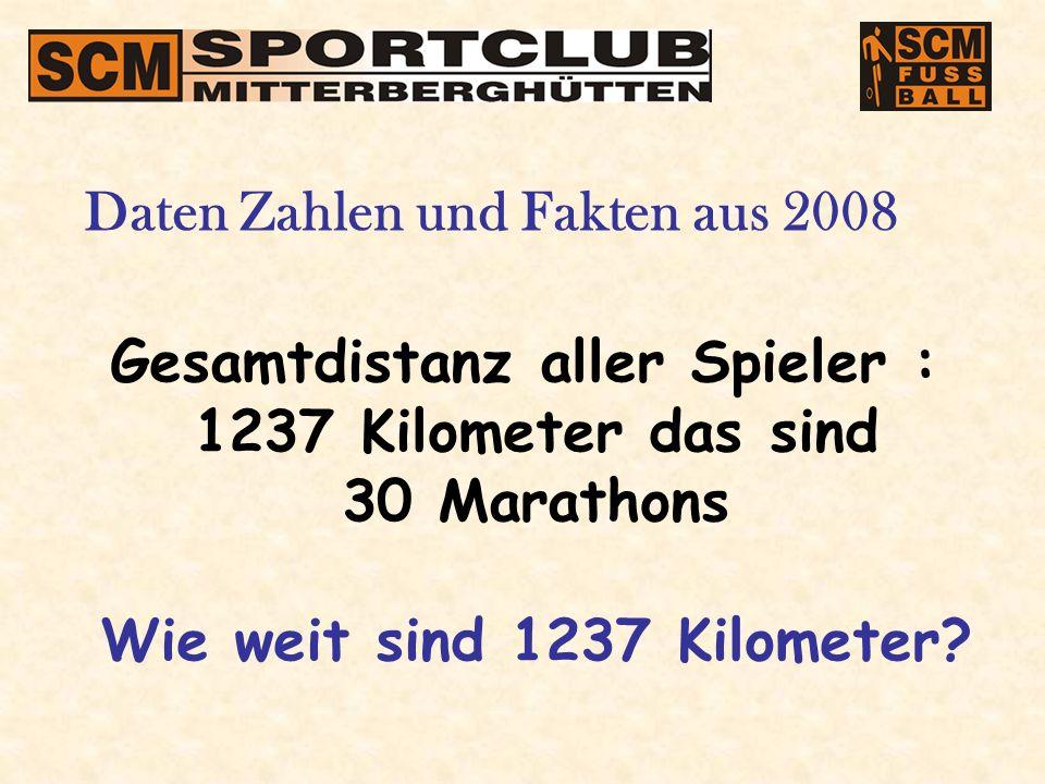 Gesamtdistanz aller Spieler : 1237 Kilometer das sind 30 Marathons Wie weit sind 1237 Kilometer.