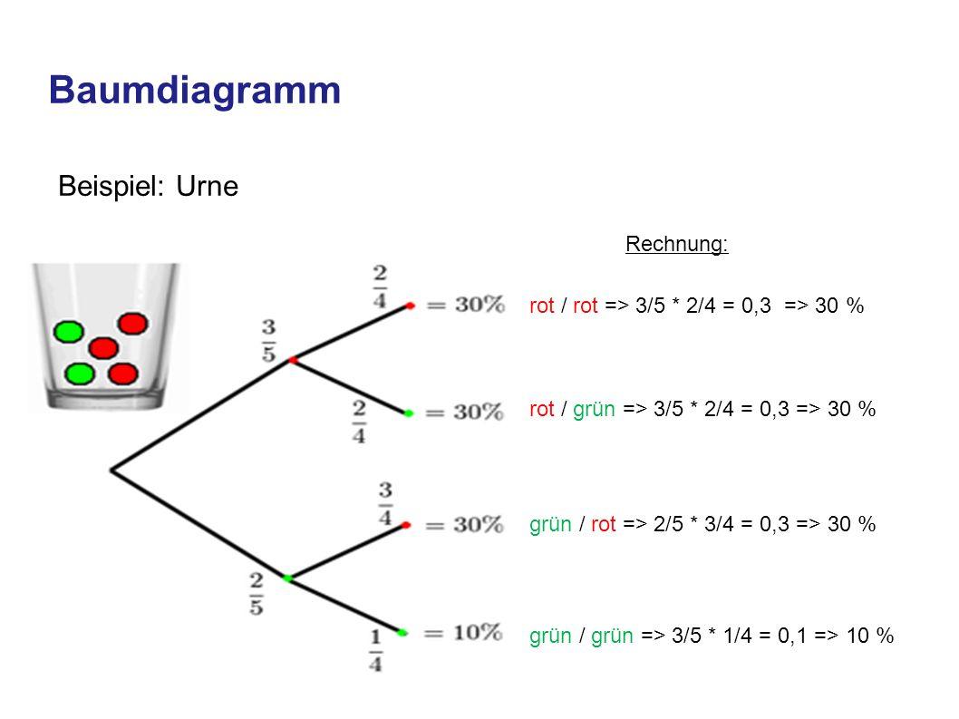 Laplace Wahrscheinlichkeit m = Elemente des Ereignisses n = Elemente der Ergebnismenge Die Wahrscheinlichkeit P (E) wird immer angegeben zwischen 0 und 1.