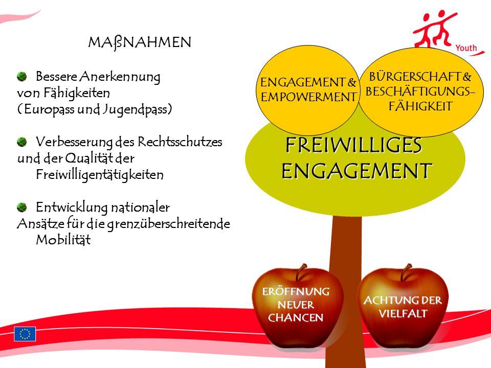 MAßNAHMEN Bessere Anerkennung von Fähigkeiten (Europass und Jugendpass) Verbesserung des Rechtsschutzes und der Qualität der Freiwilligentätigkeiten Entwicklung nationaler Ansätze für die grenzüberschreitende Mobilität FREIWILLIGESENGAGEMENT BÜRGERSCHAFT & BESCHÄFTIGUNGS- FÄHIGKEIT ERÖFFNUNG NEUER CHANCEN ACHTUNG DER VIELFALT ENGAGEMENT & EMPOWERMENT