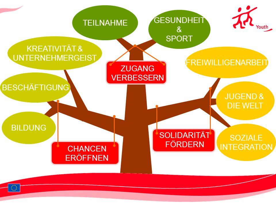 CHANCEN ERÖFFNEN ZUGANG VERBESSERN SOLIDARITÄT FÖRDERN GESUNDHEIT & SPORT FREIWILLIGENARBEIT SOZIALE INTEGRATION JUGEND & DIE WELT BESCHÄFTIGUNG KREATIVITÄT & UNTERNEHMERGEIST TEILNAHME BILDUNG