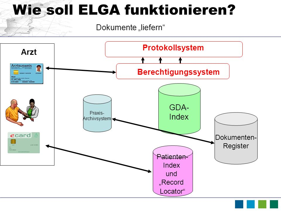 Wie soll ELGA funktionieren? Arzt Protokollsystem GDA- Index Berechtigungssystem Patienten- Index und Record Locator Dokumenten- Register Praxis- Arch