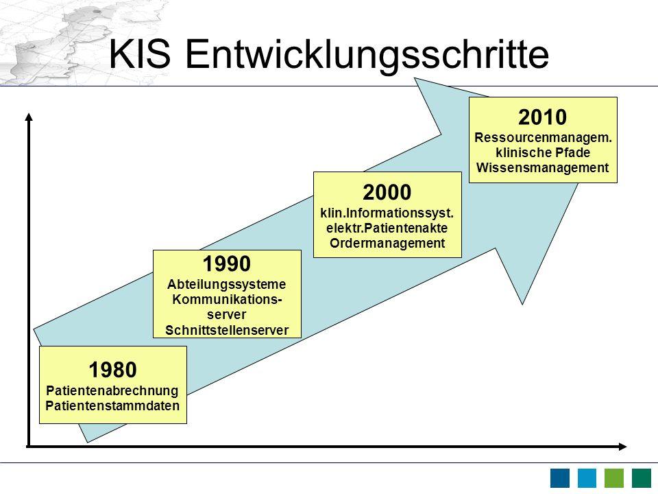 KIS Entwicklungsschritte 1980 Patientenabrechnung Patientenstammdaten 1990 Abteilungssysteme Kommunikations- server Schnittstellenserver 2000 klin.Inf