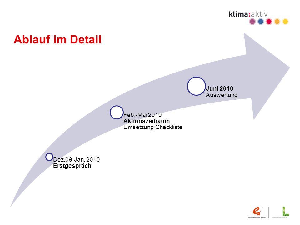 Ablauf im Detail Dez.09-Jan. 2010 Erstgespräch Feb.-Mai 2010 Aktionszeitraum Umsetzung Checkliste Juni 2010 Auswertung