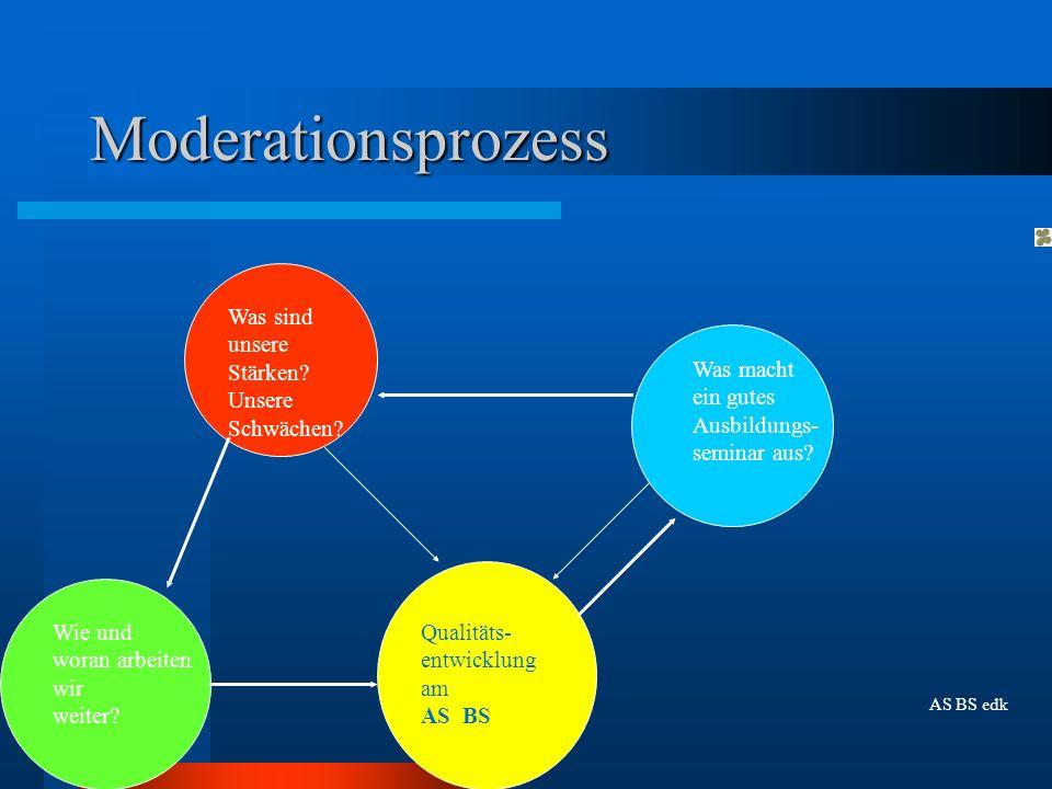 Moderationsprozess Qualitäts- entwicklung am AS BS Was macht ein gutes Ausbildungs- seminar aus? Was sind unsere Stärken? Unsere Schwächen? Wie und wo