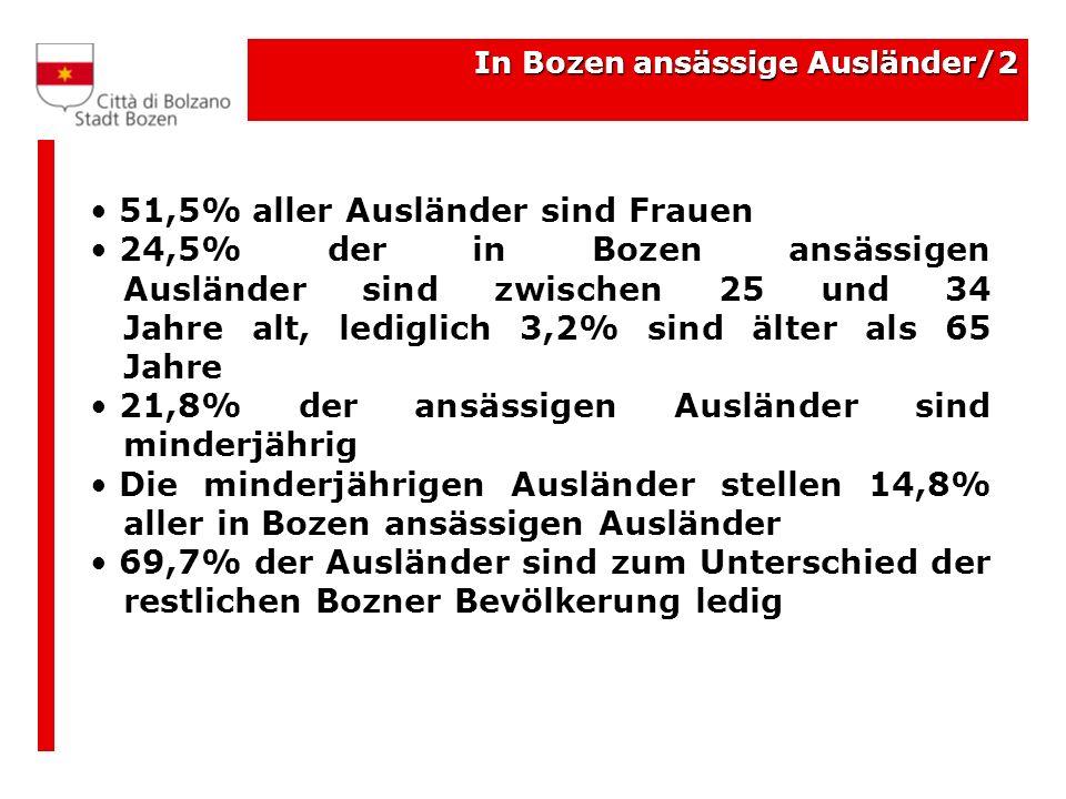 In Bozen ansässige Ausländer/2 51,5% aller Ausländer sind Frauen 24,5% der in Bozen ansässigen Ausländer sind zwischen 25 und 34 Jahre alt, lediglich 3,2% sind älter als 65 Jahre 21,8% der ansässigen Ausländer sind minderjährig Die minderjährigen Ausländer stellen 14,8% aller in Bozen ansässigen Ausländer 69,7% der Ausländer sind zum Unterschied der restlichen Bozner Bevölkerung ledig