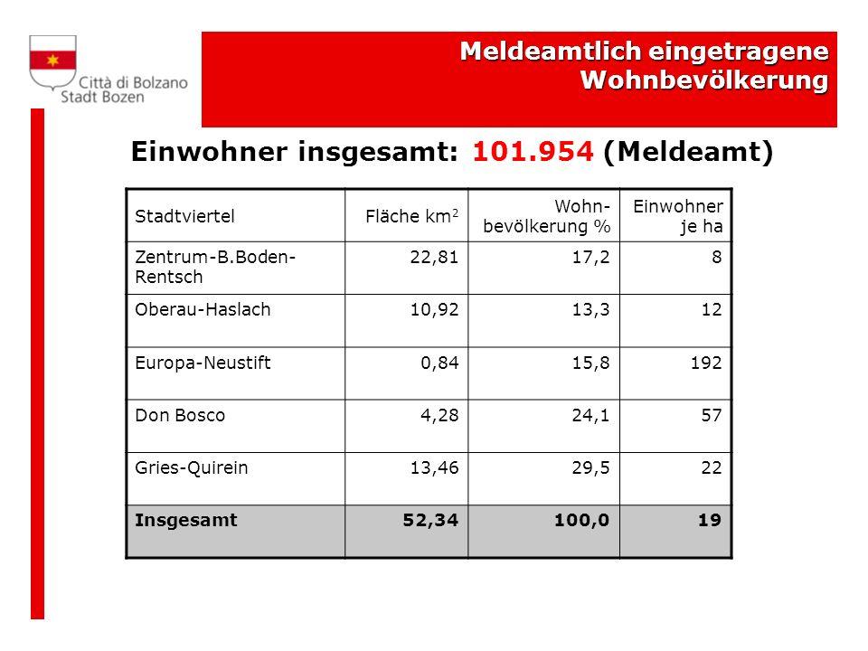 Meldeamtlich eingetragene Wohnbevölkerung Einwohner insgesamt: 101.954 (Meldeamt) StadtviertelFläche km 2 Wohn- bevölkerung % Einwohner je ha Zentrum-B.Boden- Rentsch 22,8117,28 Oberau-Haslach10,9213,312 Europa-Neustift0,8415,8192 Don Bosco4,2824,157 Gries-Quirein13,4629,522 Insgesamt52,34100,019