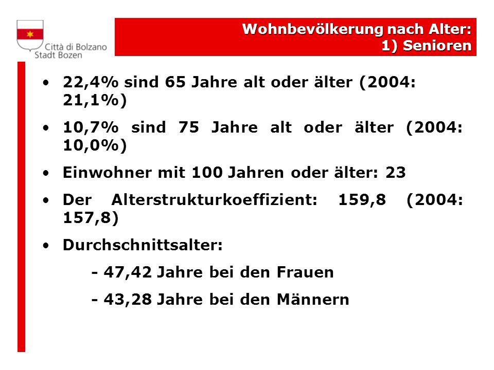 Wohnbevölkerung nach Altersklassen und Stadtvierteln Stadtviertel Altersklassen Insgesamt 0-1415-6465 e oltre Zentrum- Bozner Boden- Rentsch 13,7%66,9%19,4%100,0% Oberau- Haslach 15,2%65,7%19,1%100,0% Europa- Neustift 12,6%59,6%27,8%100,0% Don Bosco 14,9%63,5%21,5%100,0% Gries-Quirein 13,8%62,6%23,6%100,0% Insgesamt 14,0%63,5%22,4%100,0%