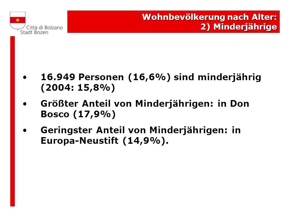 In Bozen ansässige Ausländer/1 Ansässige Ausländer am 31.12.2008: 11.514 (+13,5% mehr als 2007) Ausländeranteil: 11,3% (2004: 7%) 31,7% der in Südtirol lebenden Ausländer haben ihren Wohnsitz in Bozen Zahlenmäßig stärkste Ausländergruppe: Albaner (2.179 = 18,9% aller Ausländer) Größter Anteil der Ausländer im Verhältnis zu den in den jeweiligen Stadtvierteln lebenden Personen: Zentrum-Bozner Boden-Rentsch (16,0%)