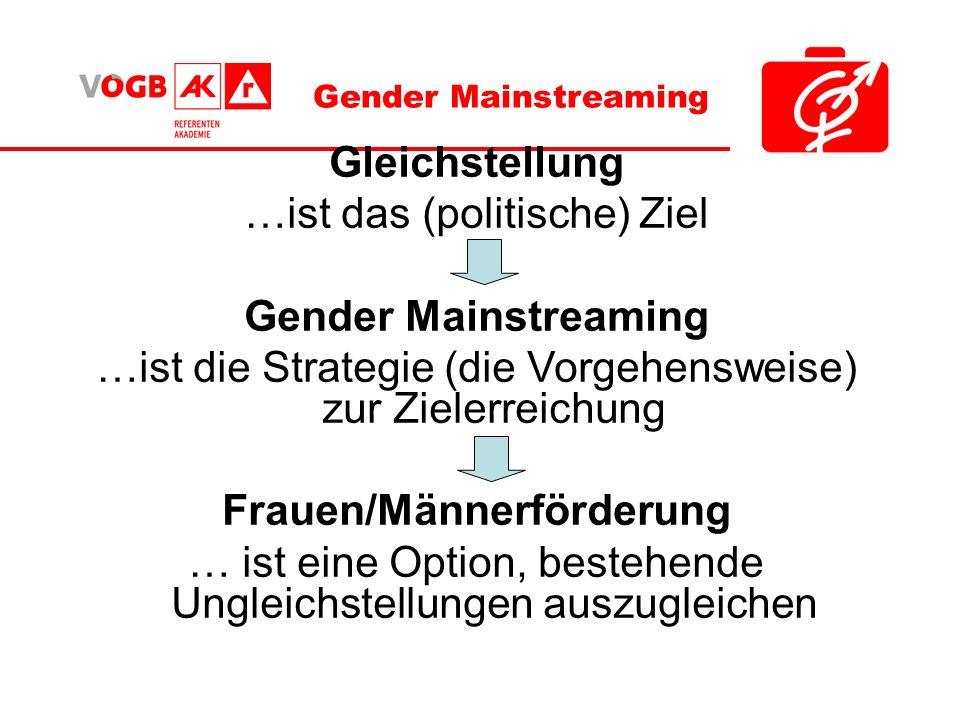 Gleichstellung …ist das (politische) Ziel Gender Mainstreaming …ist die Strategie (die Vorgehensweise) zur Zielerreichung Frauen/Männerförderung … ist