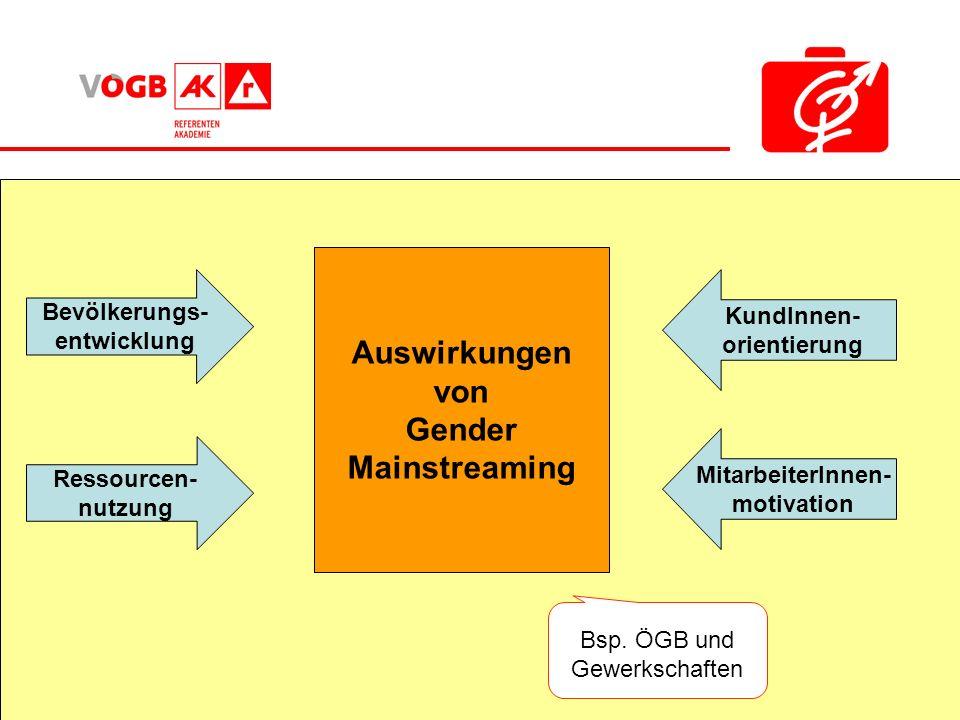 KundInnen- orientierung MitarbeiterInnen- motivation Auswirkungen von Gender Mainstreaming Bevölkerungs- entwicklung Ressourcen- nutzung Bsp. ÖGB und