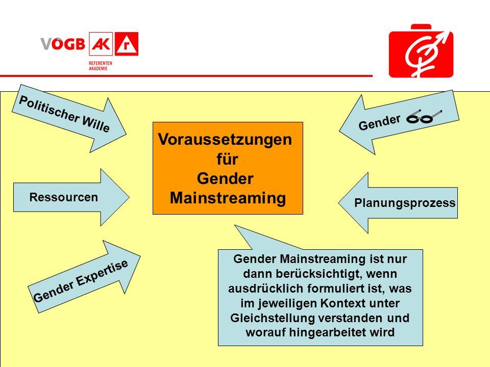 Gender Planungsprozess Voraussetzungen für Gender Mainstreaming Politischer Wille Ressourcen Gender Expertise Gender Mainstreaming ist nur dann berück
