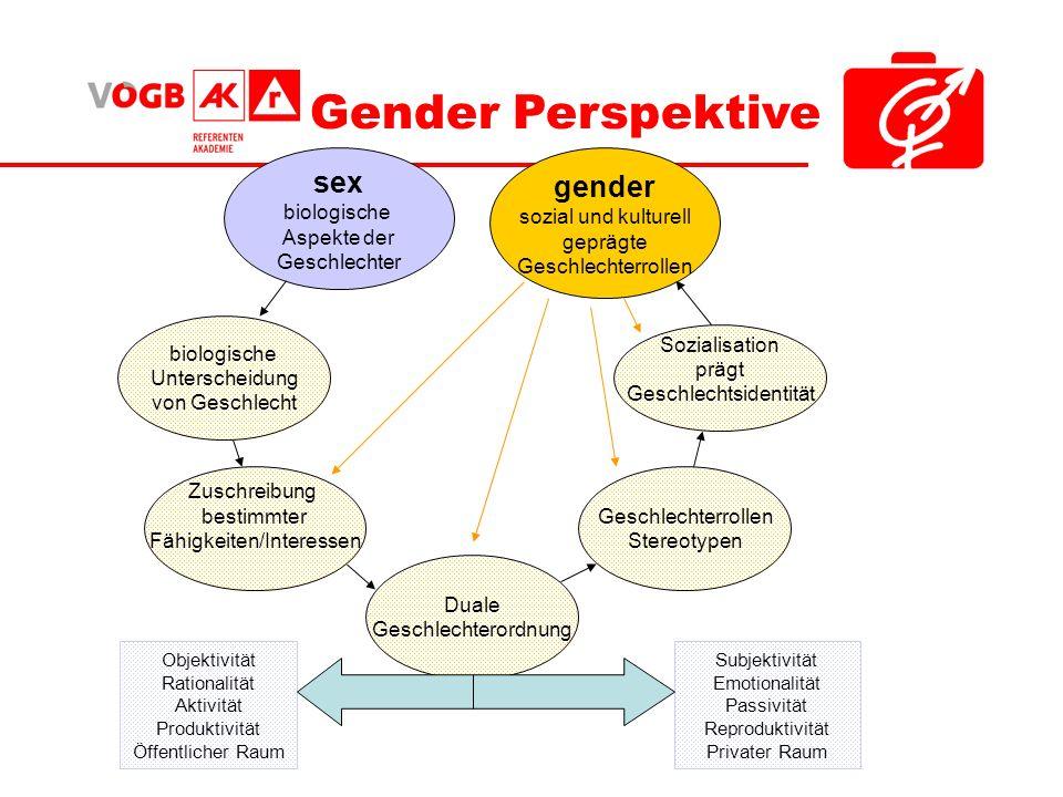 Gender Perspektive Zuschreibung bestimmter Fähigkeiten/Interessen Duale Geschlechterordnung Geschlechterrollen Stereotypen Sozialisation prägt Geschle