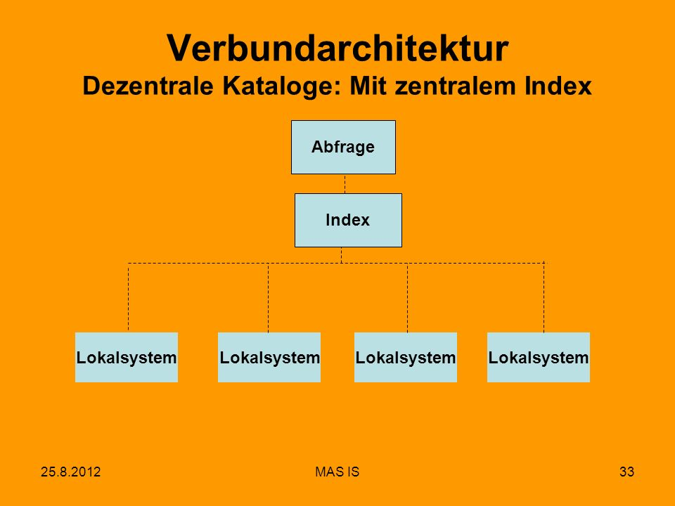 25.8.2012MAS IS33 Verbundarchitektur Dezentrale Kataloge: Mit zentralem Index Lokalsystem Abfrage Index