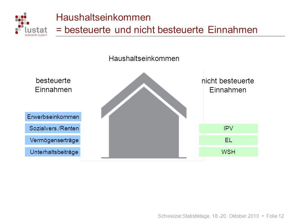 Haushaltseinkommen = besteuerte und nicht besteuerte Einnahmen Sozialvers./Renten Vermögenserträge Unterhaltsbeiträge IPV EL WSH Erwerbseinkommen Schw