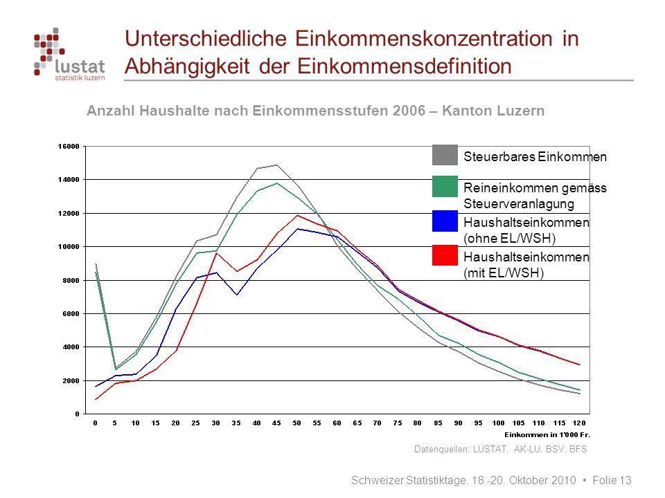 Unterschiedliche Einkommenskonzentration in Abhängigkeit der Einkommensdefinition Reineinkommen gemäss Steuerveranlagung Haushaltseinkommen (ohne EL/W